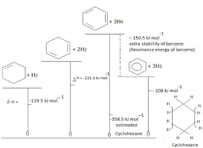 The High Stability of Benzene