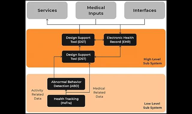Comment l'IA et l'IoT peuvent aider dans les soins de santé
