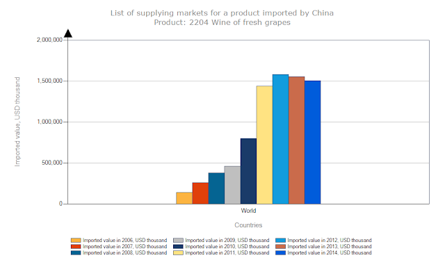 Chinese Wine Imports Between 2006-2014