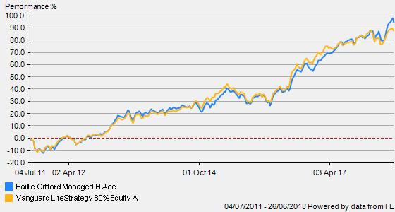 Vanguard Lifestrategy 80 >> diy investor (uk): Baillie Gifford Managed - Portfolio Purchase