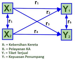 Paradigma Ganda dengan Dua Variabel Independen dan Dua Dependen pada Penelitian