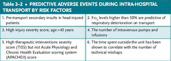 intra-hospital transport by risk factors