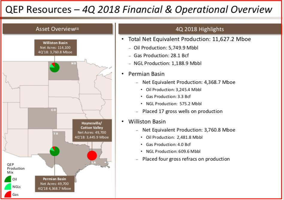 The Million Dollar Way (The Bakken Oil Blog): QEP Update