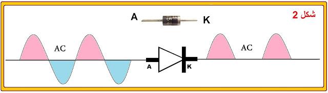 قيمة التوتر  حساب التوتر  كيف يتم إنتاج التيار الكهربائي المتناوب  التيار المستمر و المتناوب