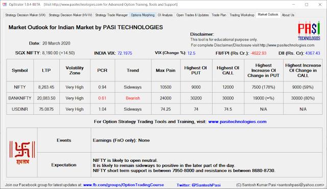 Indian Market Outlook: Mar 20, 2020