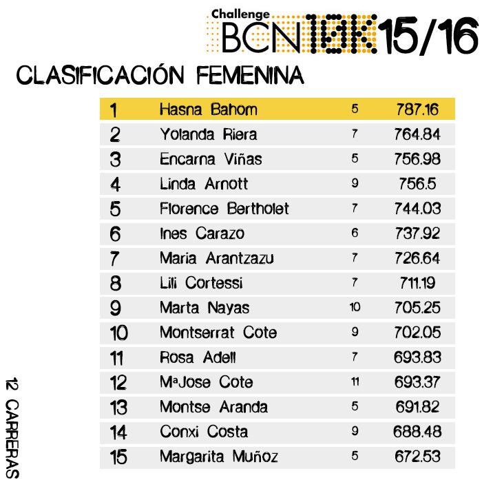 Clasificación ChallengeBCN 10k 2015/16