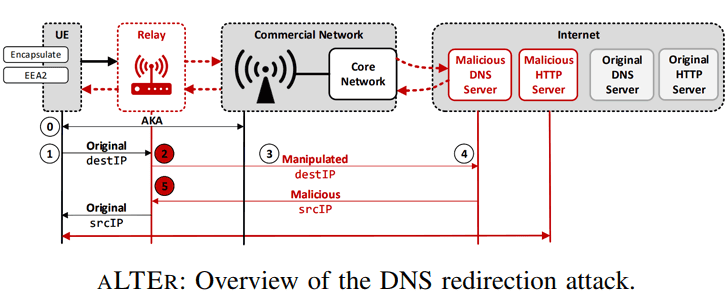 lte-network-hacking