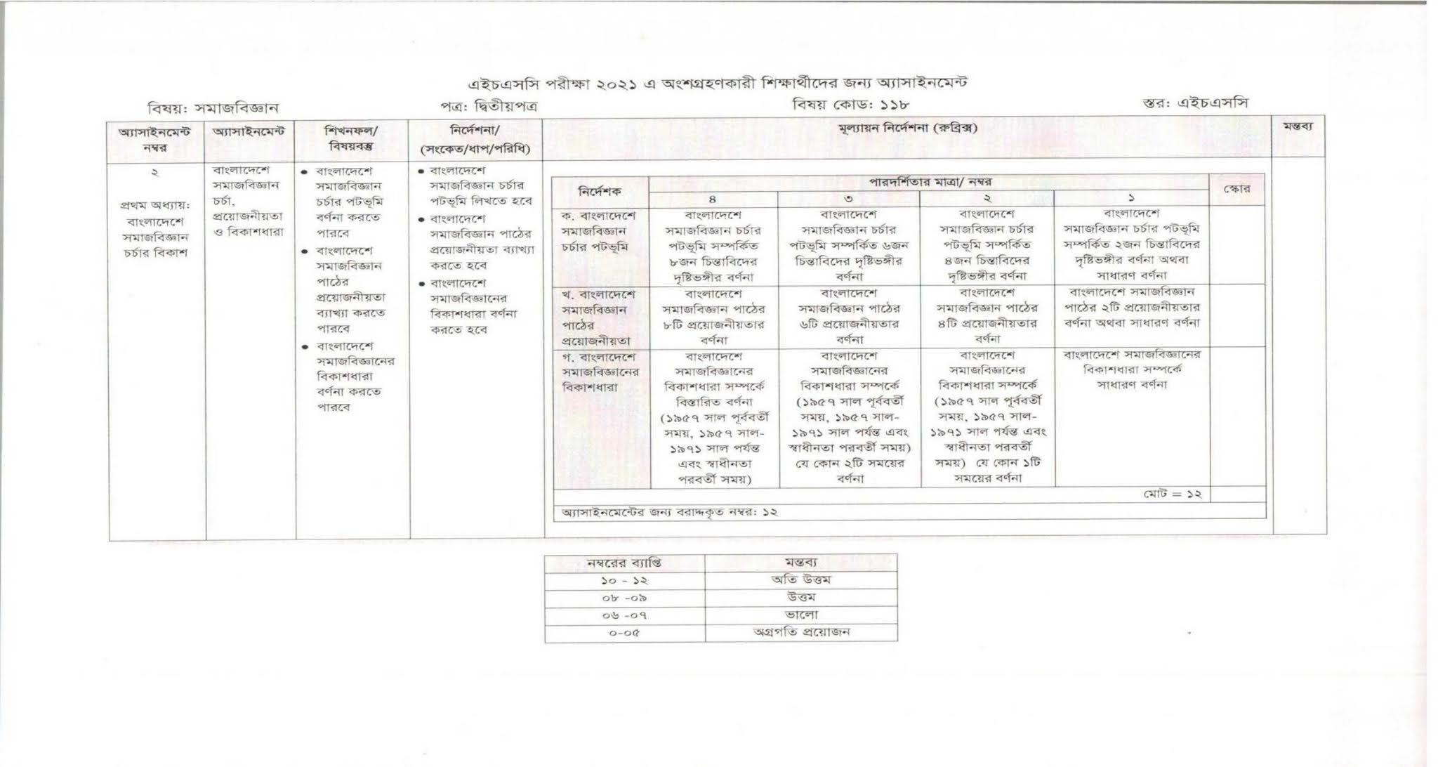 3rd week HSC Sociology 2nd Paper Assignment 2021