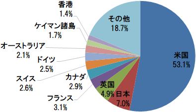eMAXIS Slim 全世界株式(オール・カントリー) 国・地域別構成比(米国、日本、英国、フランス、カナダなど)