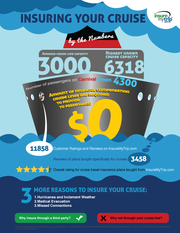 Insuring your cruise