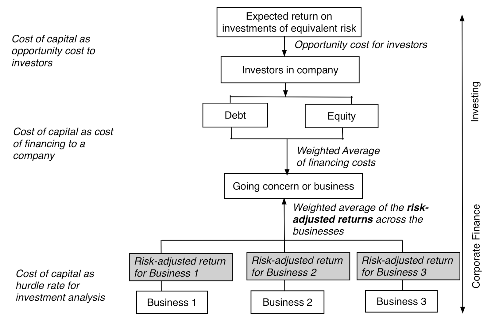 investment and equity cost Equity investments main article: stock trader an equity investment generally refers to the buying and holding of shares of stock on a stock market by individuals and firms in anticipation of income from dividends and capital gains.