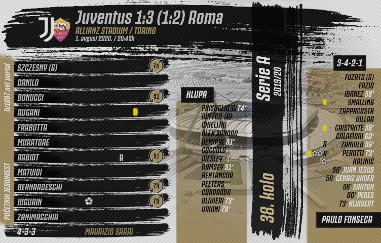 Serie A 2019/20 / 38. kolo / Juventus - Roma 1:3 (1:2)