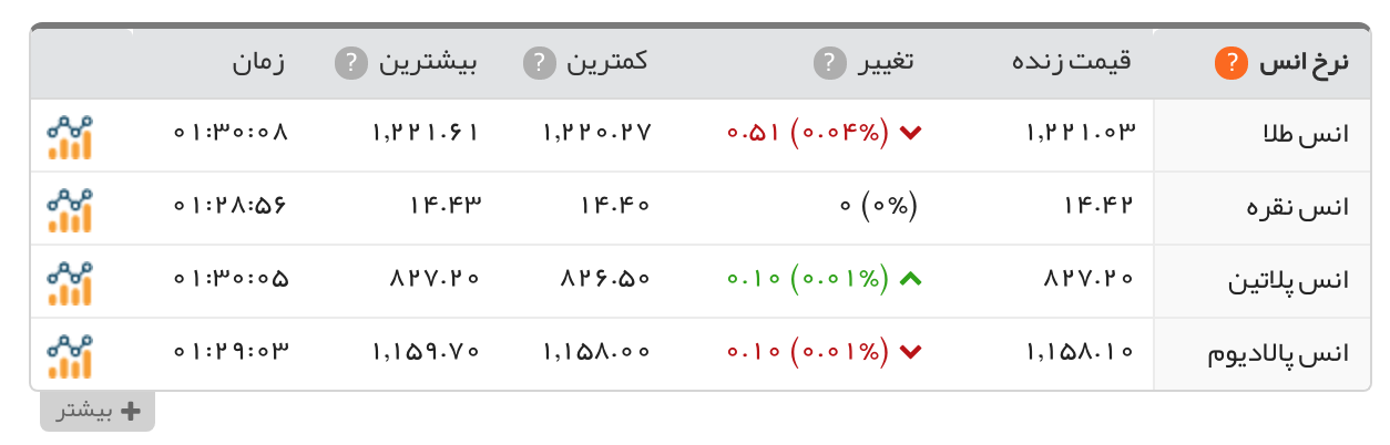 With The Continued Decline In Exchange Rates Iran Us Dollar Today S Trading On Wednesday 7th Of Azar Most Tehran Exchanges