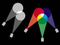 Renk Modelleri - RGB