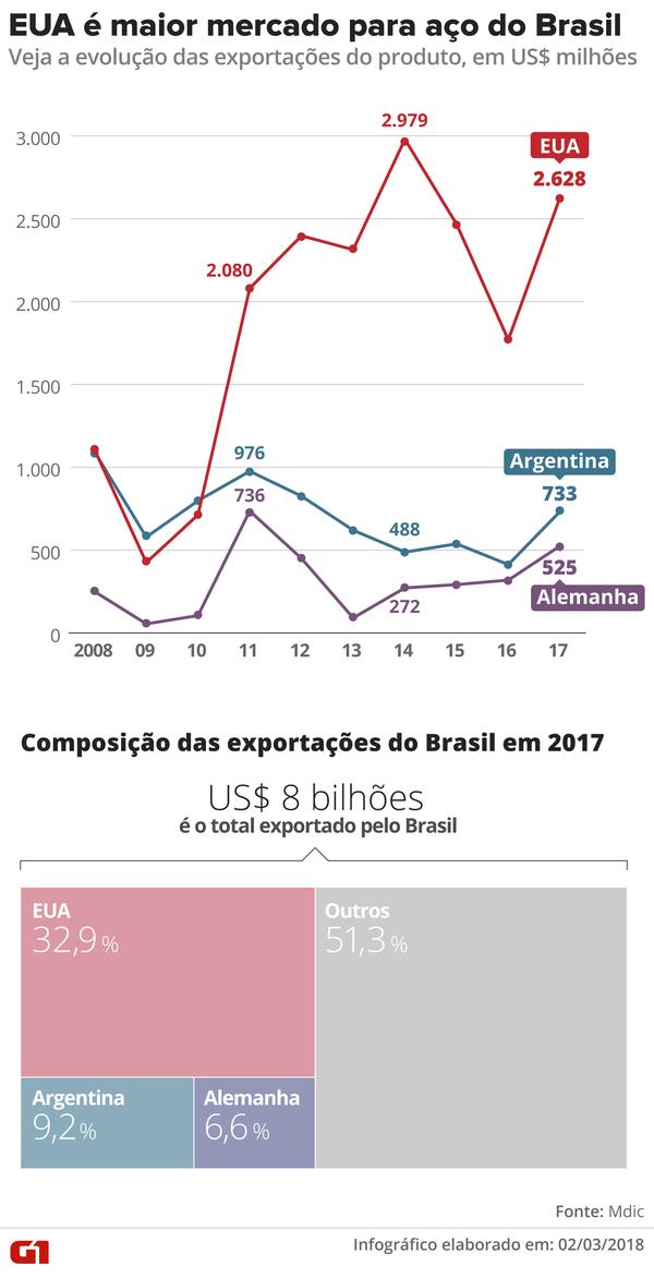 Infográfico mostra evolução das exportações de aço do Brasil (Foto: Infográfico: Alexandre Mauro/G1)
