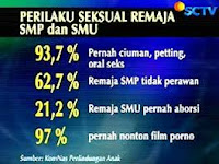 Indonesia Pasar Terbesar Bisnis Pornografi??