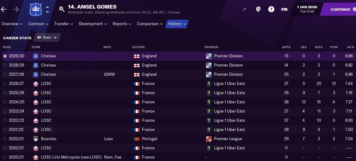 Angel Gomes: Career History until 2030