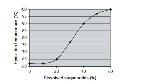 dissolved sugar solids