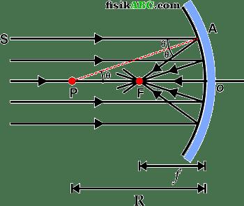 Pembuktian atau penurunan Rumus Hubungan Jarak Fokus dengan Jari-Jari Kelengkungan Cermin cekung