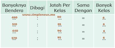 tabel banyak bendera yang harus disiapkan di setiap kelas www.simplenews.me