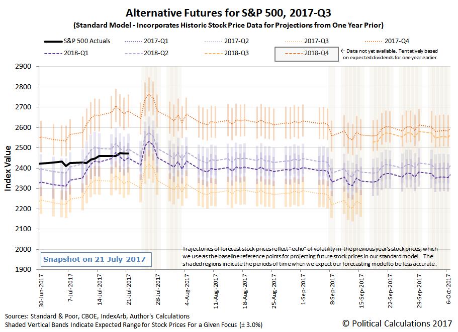 Alternative Futures - S&P 500 - 2017Q3 - Standard Model - Snapshot on 21 July 2017