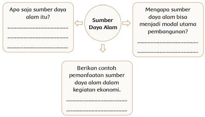 informasi penting pada bacaan Sumber Daya Alam sebagai Modal Pembangunan www.simplenews.me