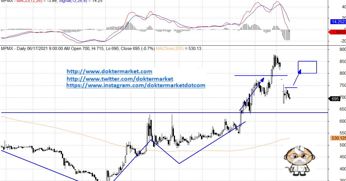 MPMX MPMX Berpeluang Rebound, Bersiap Buyback