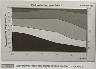 Smarter Investing withdrawal strategy vs portfolio mix