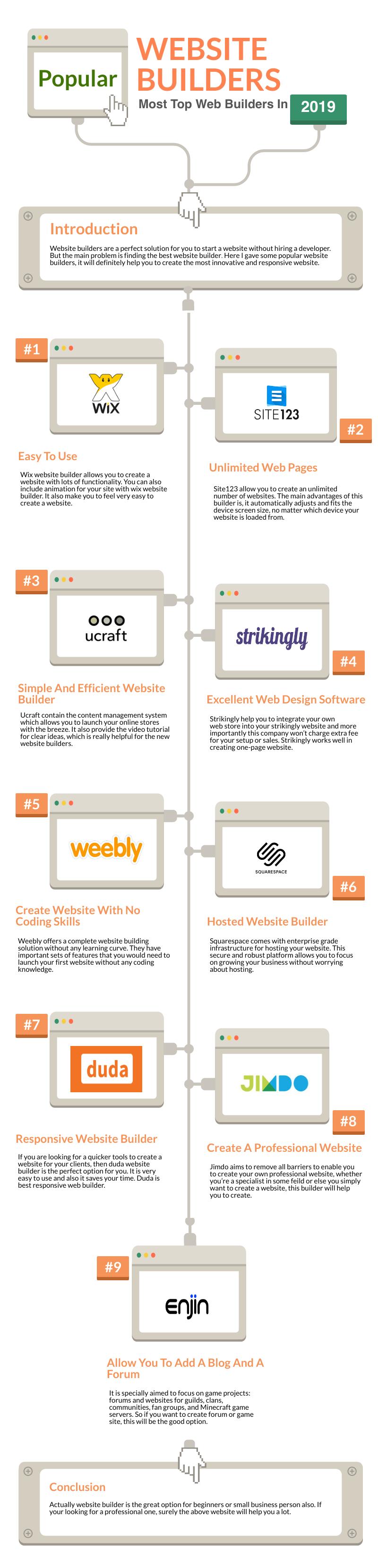 6 Golden Tips When Choosing A Website Builder #infographic