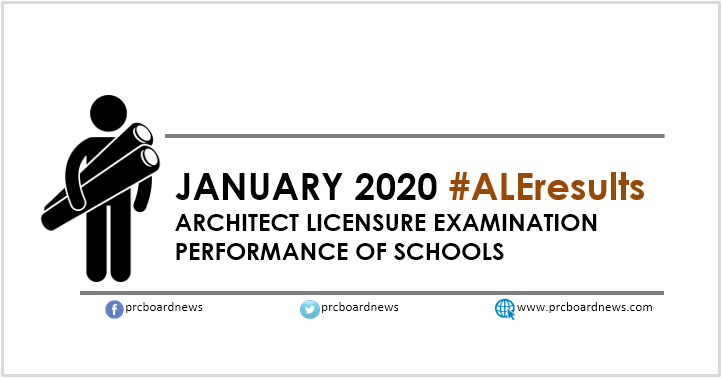 ALE Performance of Schools: January 2020 Architect board exam result