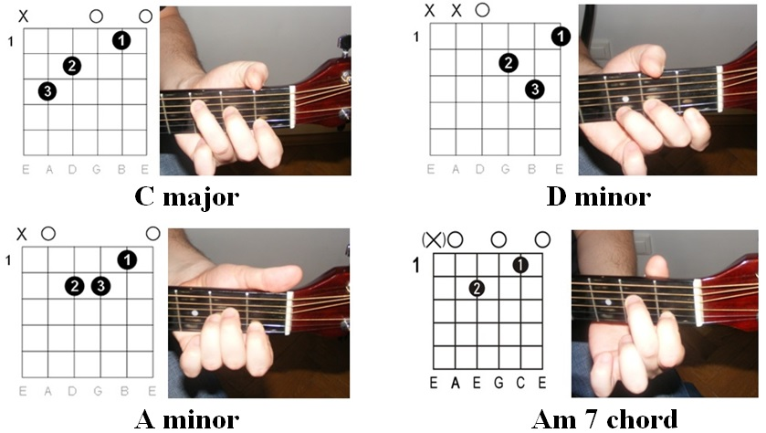 rihanna guitar tabs