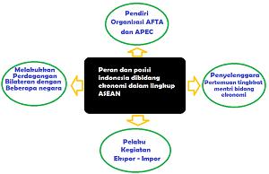 peran Indonesia dalam bidang ekonomi di ASEAN www.simplenews.me