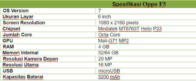 Spesifikasi Oppo F5