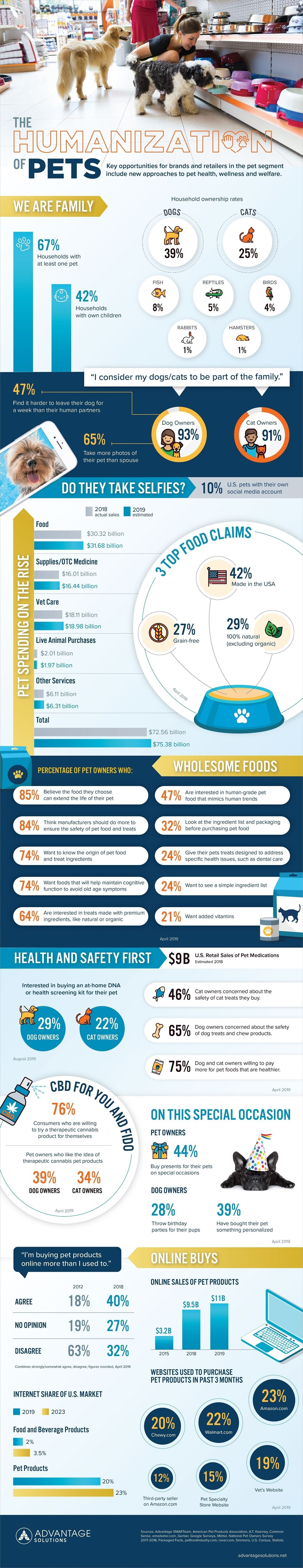 The Humanization of Pets #infographic