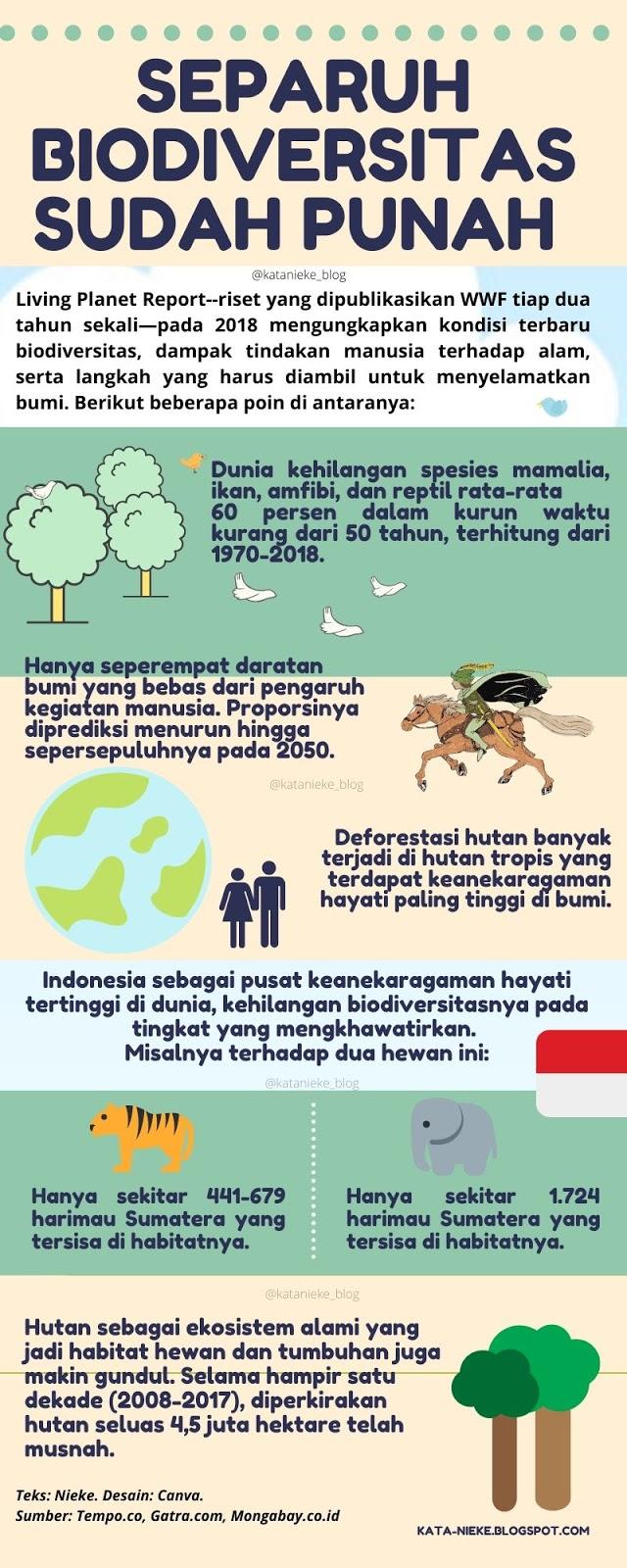 Infografis keadaan biodiversitas di Indonesia dan dunia