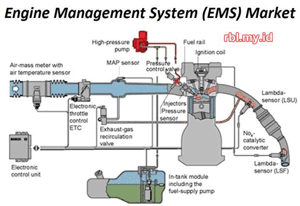 Engine Management System, Pengertian, Fungsi, Kerja EMS