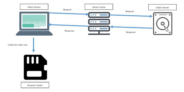 Web Hosting, Hosting Reviews, Hosting Learning, Compare Web Hosting