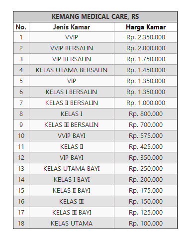 Tarif Rawat Inap RS KEMANG MEDICAL CARE