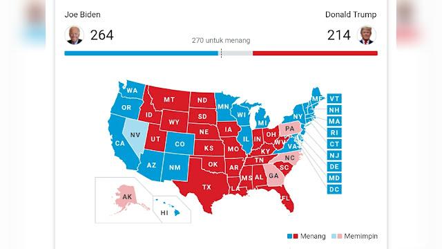 Joe Biden Tinggal Membutuhkan 6 Electoral Votes untuk Kuasai Gedung Putih