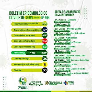 Picuí tem o 30º óbito ocasionado pela Covid-19