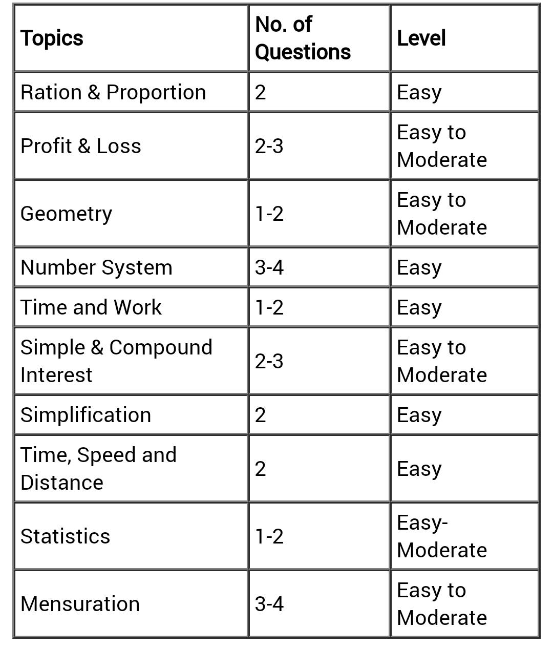Mathematics section analysis गणित खंड आम तौर पर Arithmetic और Advanced math से प्रश्न सम्मिलित है। परीक्षा में इस खंड का स्तर मध्यम से आसान था। प्रश्नों का विषयवार वितरण नीचे प्रदान किया गया है।