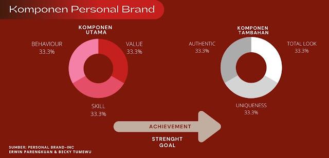 Komponen Pembangun Personal Branding