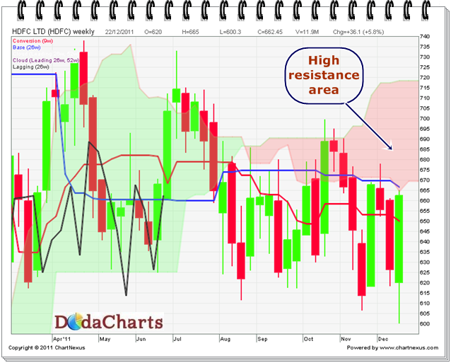 HDFC Ltd. Technical chart
