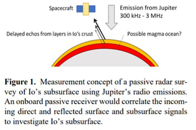 Remote sensing of subsurface structure with passive radio receivers (Source: S. Peters, et al, Stanford U)