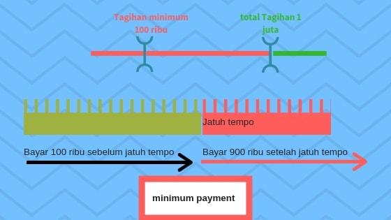 Jenis pembayaran Minimum Kartu kredit
