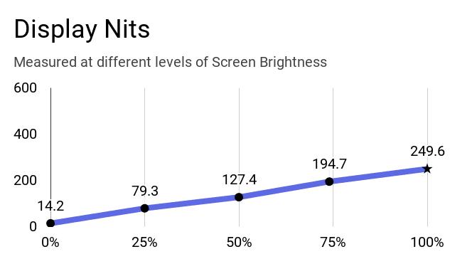 Mi Notebook has got 249.6 nits at 100% of screen brightness at the center.