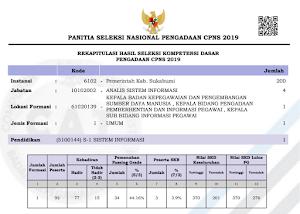 Pengumuman Hasil Tes SKD CPNS 2019 Kabupaten Sukabumi Provinsi Jawa Barat