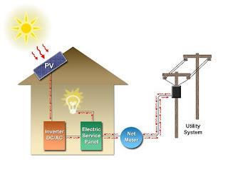 Grid-tied solar power system diagram