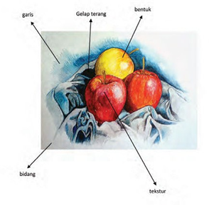 Menggambar Model Materi Pembelajaran Mapel Seni Budaya Kelas 8