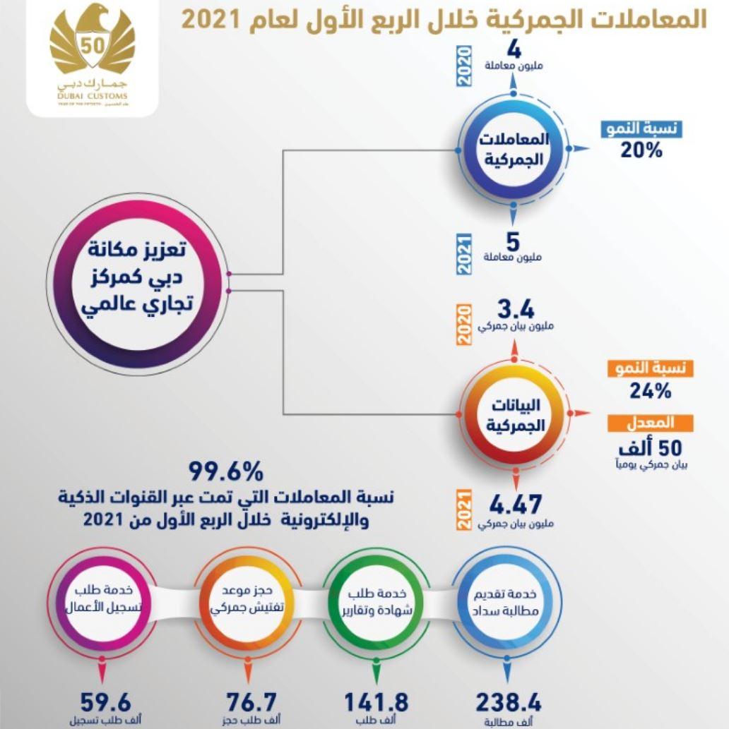 جمارك دبي تنجز 5 ملايين معاملة خلال الربع الأول